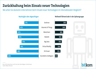 Digitalisation of German companies: Good, but not excellent